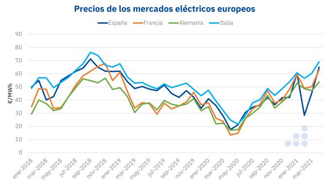 Primavera de infarto en los mercados de energía