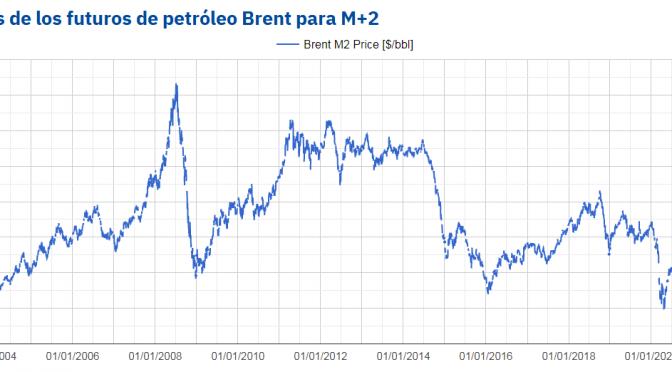 La carrera alcista del Brent y el gas puede poner en peligro la recuperación de la economía global