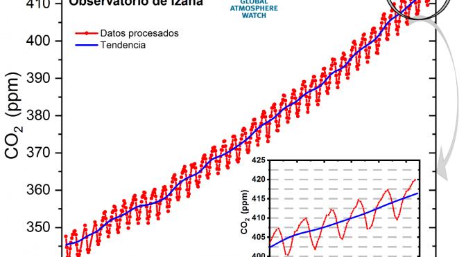 La concentración de CO2 alcanza niveles récord pese a la reducción de emisiones causada por la pandemia