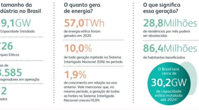 Brasil alcanza 19 GW de capacidad instalada de energía eólica