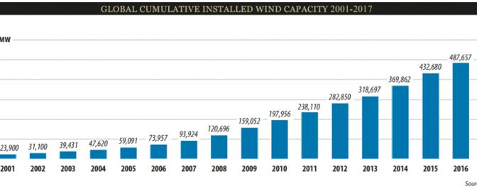 Brasil sube una posición más en el ranking mundial de capacidad eólica instalada