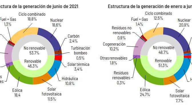 La eólica generó el 18,4% de la electricidad en junio
