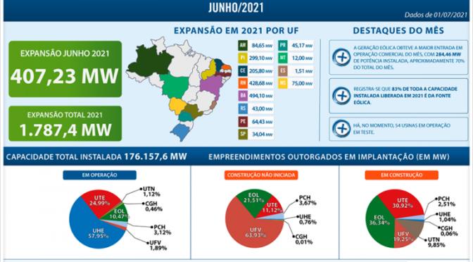 La energía eólica respondió con el 83% de la capacidad de generación eléctrica instalada en Brasil en 2021