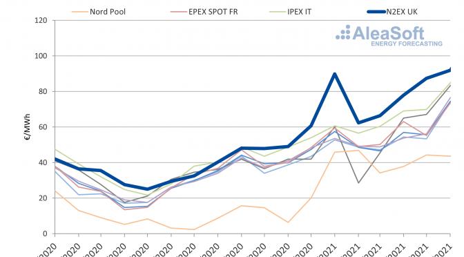 El mercado británico N2EX lideró el ranking de los precios más altos de Europa en el primer semestre de 2021