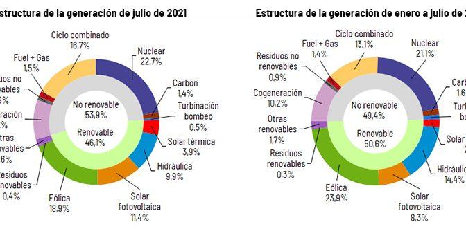 La eólica generó el 18,9% de la electricidad en España en julio