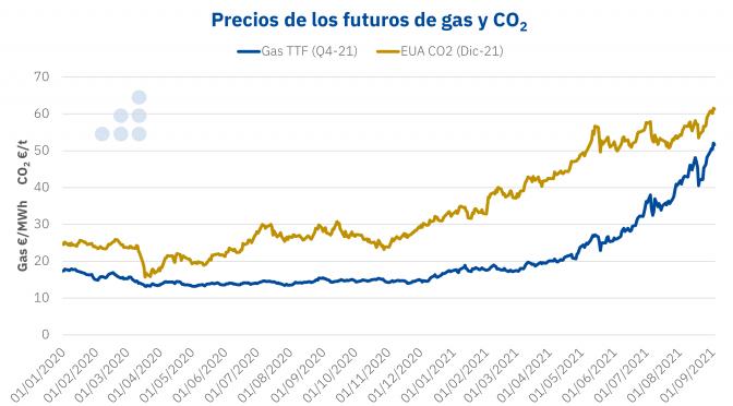 Europa puede bajar los precios del CO2 para no perjudicar a los consumidores sin poner en riesgo la transición energética