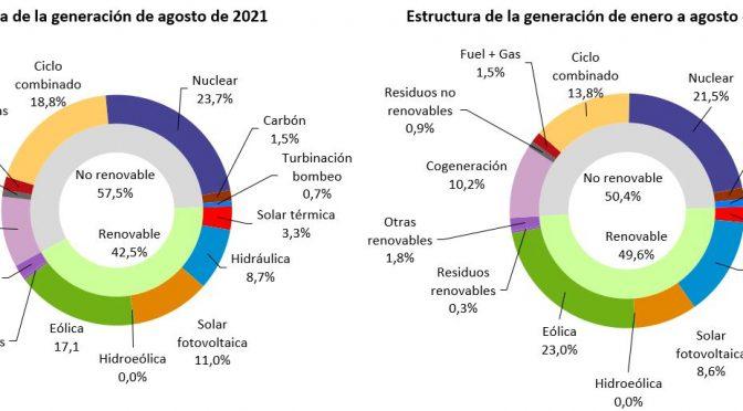La eólica generó el 17,1% de la electricidad en agosto
